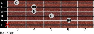 Baug/D# for guitar on frets x, 6, 5, 4, 4, 3