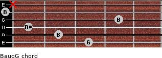 Baug/G for guitar on frets 3, 2, 1, 4, 0, x