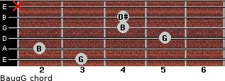 Baug/G for guitar on frets 3, 2, 5, 4, 4, x