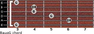 Baug/G for guitar on frets 3, 6, 5, 4, 4, 3