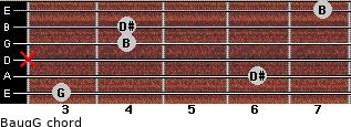 Baug/G for guitar on frets 3, 6, x, 4, 4, 7