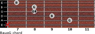 Baug/G for guitar on frets x, 10, 9, 8, 8, 7