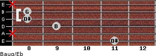Baug/Eb for guitar on frets 11, x, 9, 8, 8, x