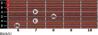 Bb(b5) for guitar on frets 6, 7, 8, 7, x, x