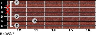 Bb(b5)/E for guitar on frets 12, 13, 12, x, x, 12