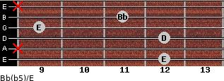 Bb(b5)/E for guitar on frets 12, x, 12, 9, 11, x