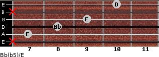Bb(b5)/E for guitar on frets x, 7, 8, 9, x, 10