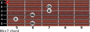 Bb+7 for guitar on frets 6, 5, 6, 7, 7, x