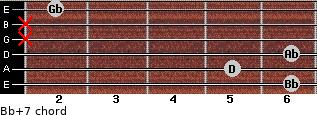 Bb+7 for guitar on frets 6, 5, 6, x, x, 2