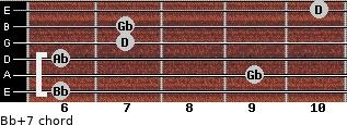 Bb+7 for guitar on frets 6, 9, 6, 7, 7, 10