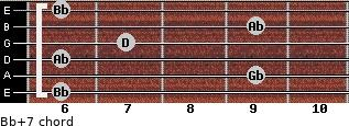 Bb+7 for guitar on frets 6, 9, 6, 7, 9, 6