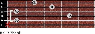 Bb+7 for guitar on frets x, 1, 4, 1, 3, 2