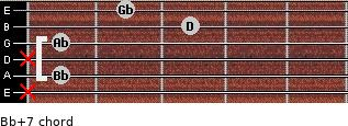 Bb+7 for guitar on frets x, 1, x, 1, 3, 2