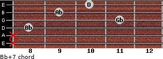 Bb+7 for guitar on frets x, x, 8, 11, 9, 10