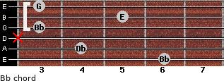 Bbº for guitar on frets 6, 4, x, 3, 5, 3