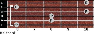 Bb for guitar on frets 6, 8, 8, 10, 6, 10