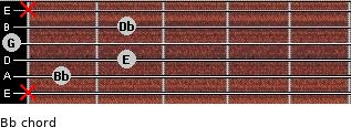 Bbº for guitar on frets x, 1, 2, 0, 2, x