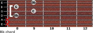 Bbº for guitar on frets x, x, 8, 9, 8, 9