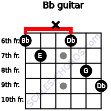Bbº for guitar on frets 6, 7, x, 6, 8, 9