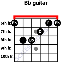 Bb for guitar on frets 6, 8, 8, 7, 6, 6