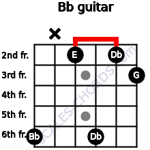 Bbº for guitar on frets 6, x, 2, 6, 2, 3