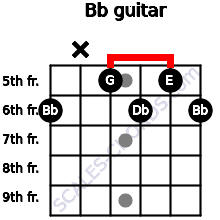 Bbº for guitar on frets 6, x, 5, 6, 5, 6