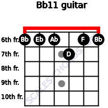 Bb11 for guitar on frets 6, 6, 6, 7, 6, 6