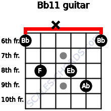 Bb11 for guitar on frets 6, 8, x, 8, 9, 6