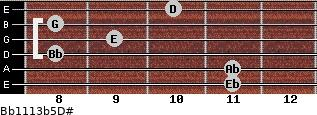 Bb11/13b5/D# for guitar on frets 11, 11, 8, 9, 8, 10