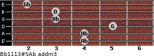 Bb11/13#5/Ab add(m3) for guitar on frets 4, 4, 5, 3, 3, 2