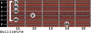 Bb11/13#5/F# for guitar on frets 14, 11, 12, 11, 11, 11