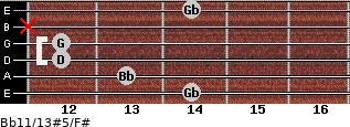 Bb11/13#5/F# for guitar on frets 14, 13, 12, 12, x, 14
