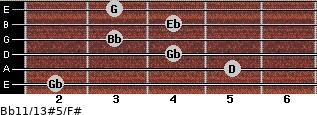 Bb11/13#5/F# for guitar on frets 2, 5, 4, 3, 4, 3