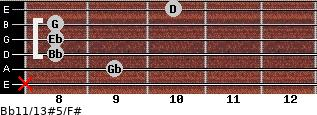Bb11/13#5/F# for guitar on frets x, 9, 8, 8, 8, 10