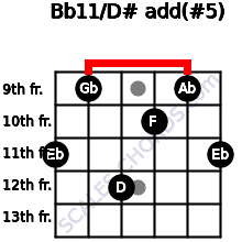 Bb11\D#add(#5) guitar chord