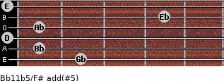 Bb11b5/F# add(#5) guitar chord