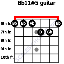 Bb11#5 for guitar on frets 6, 6, 6, 7, 7, 6
