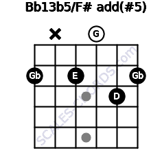 Bb13b5\F#add(#5) guitar chord