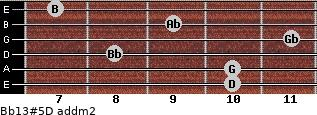 Bb13#5/D add(m2) guitar chord