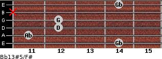 Bb13#5/F# for guitar on frets 14, 11, 12, 12, x, 14