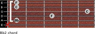 Bb2 for guitar on frets x, 1, 3, 5, 1, 1
