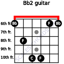 Bb2 for guitar on frets 6, 8, 10, 10, 6, 6