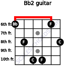 Bb2 for guitar on frets 6, 8, 10, 10, 6, 8
