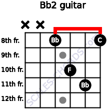 Bb2 for guitar on frets x, x, 8, 10, 11, 8