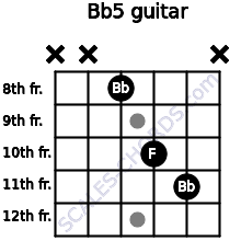 Bb5 for guitar on frets x, x, 8, 10, 11, x
