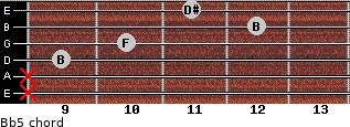 B(b5) for guitar on frets x, x, 9, 10, 12, 11