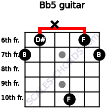 B(b5) for guitar on frets 7, 6, x, 10, 6, 7