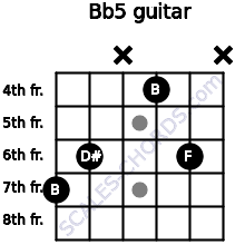 B(b5) for guitar on frets 7, 6, x, 4, 6, x