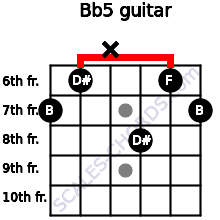 B(b5) for guitar on frets 7, 6, x, 8, 6, 7