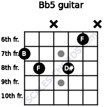 B(b5) for guitar on frets 7, 8, x, 8, 6, x